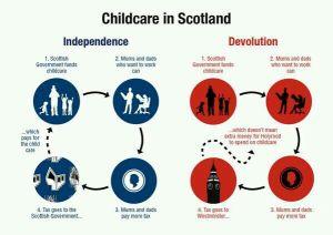 childcare in Scotland