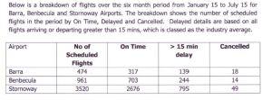 HIAL figures flight delays cancellations