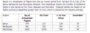 HIAL figures flight delays cancellations
